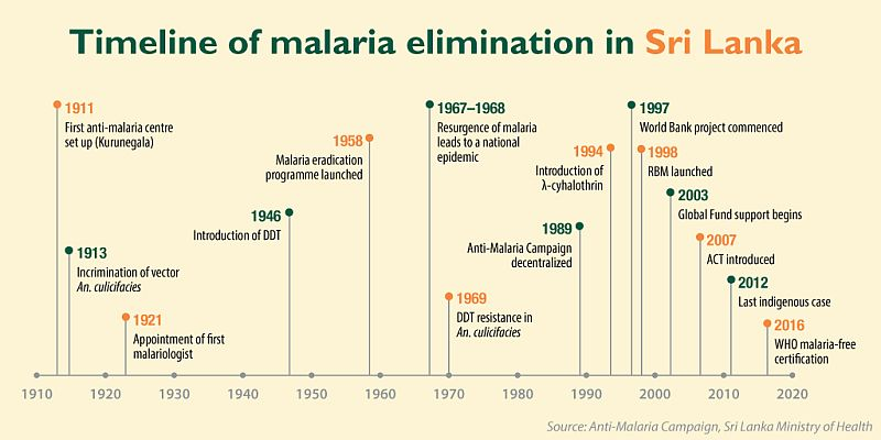 Sri-Lanka-declared-free-malaria-remain-vigilant