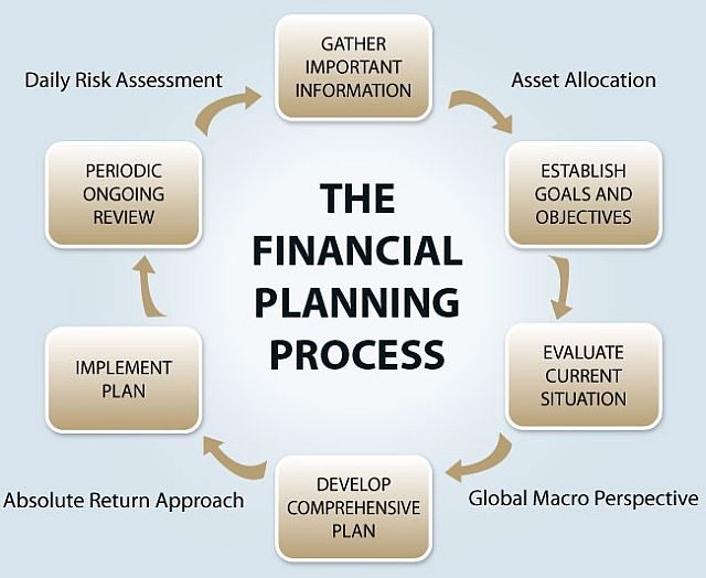 creating a financial plan my blog about may2018 calendar 20